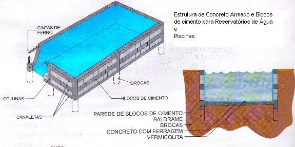 Quanto custa para construir uma piscina em casa for Como construir una alberca de concreto